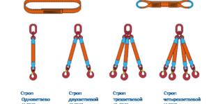 Виды стальных канатных стропов