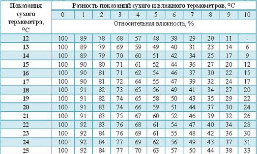таблиця Ассмана